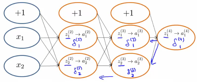 09_Neural_Networks_Learning
